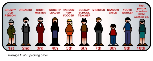 youth-minister-pecking-order