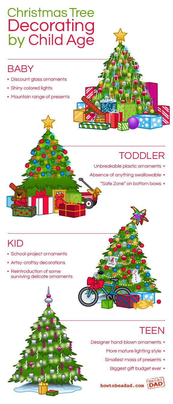 Christmas decorations by age